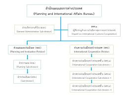 plan bureau planning and international affairs bureau