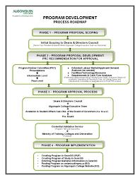 Algonquin Map Process Road Map Program Development Guide