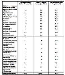 calcul repartition sieges elections professionnelles n 2774 rapport d information de mme sandrine mazetier déposé par