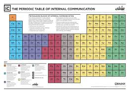 The Elements Of The Periodic Table Elements Of Ic U2014 Icology