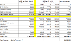 Cost Of Living Spreadsheet Why They Are Leaving Nigeria To Create Tunde Leye Medium