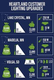 grants for lighting upgrades hearland awards energy efficiency grants for lighting upgrades