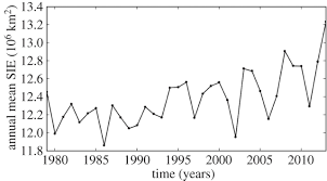 total si e recent changes in antarctic sea philosophical transactions of