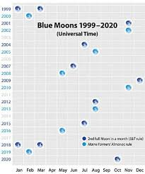 what is a blue moon variations of a moon