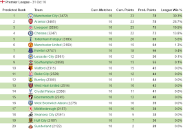 Premier League Table Sports Data Company Predict Premier League Table And It S