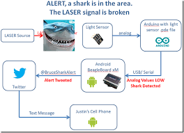 antipasto hardware blog twittering shark laser intrusion