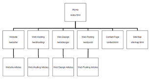 sitemap website storyboarding examples how to and sitemap