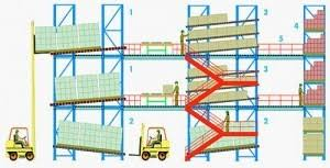 warehouse layout factors warehouse system design inventory management systems