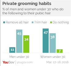 trimmed public hair pictures yougov generation smooth today s young people are taking
