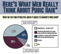 pubic hair gallery what men really think about women s pubic hair gallery lolz