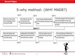 Beyond 6 Sigma Webinar P8 By Gki 5 Whys Method 6 Sigma Youtube 5 Whys Form