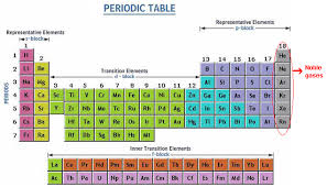 gases on the periodic table noble gas definition configuration chart characteristics and