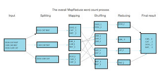 Java Map Example Diagrams Hadoop Map Reduce Architecture And Example Architecture