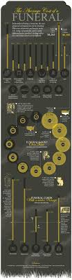funeral cost the average cost of a funeral infographics funerals