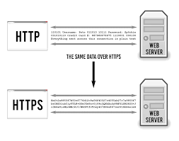 https how how does https work ssl tls explained tiptopsecurity