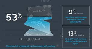 half gift cards self purchasing of gift cards on the rise incentive magazine