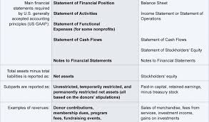 nonprofit financial statements template and nonprofit accounting
