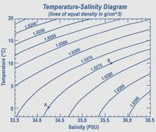 density of table salt seawater wikipedia
