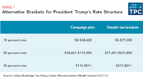 federal tax tables single trump didn t disclose his preferred tax brackets here s why it matters