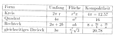 fläche kreis formel fläche kreis formel jtleigh hausgestaltung ideen
