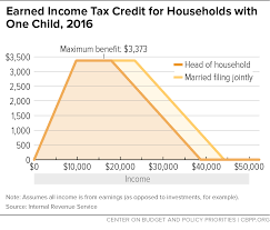 2017 earned income tax table earned income tax credit for households with one child 2016