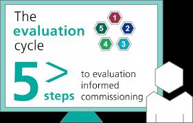 Design Options For Home Visiting Evaluation Home Evaluation Works