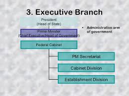 Role Of Cabinet Members Structure Of Federal Government Of Pakistan
