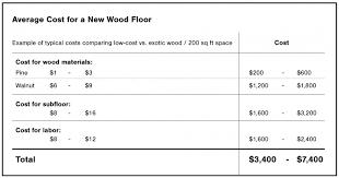average cost of installing hardwood floors wood floors stop the squeak and keep u0027em looking good