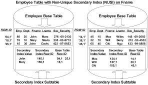 Teradata Create Table Secondary Index In Teradata U2013 Teradata Tech