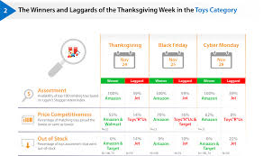 amazon best on black friday or cyber monday thanksgiving black friday u0026 cyber monday 2016 key takeaways