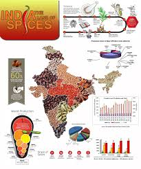 Indian Map Spices Of India Map Image Gallery Hcpr