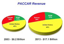 paccar truck sales paccar truck maker poised to outperform regardless of takeover