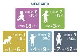 siege auto quel groupe bien choisir un siège auto pour mon enfant