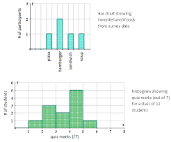 double bar graphs ck 12 foundation