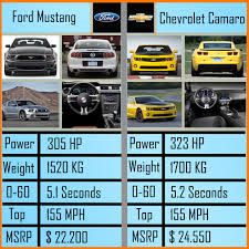 Ford Vs Chevy Meme - ford mustang vs chevrolet camaro make your choice