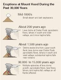 mount hood history and hazards of oregon u0027s most recently active