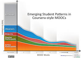 emerging student patterns in moocs a revised graphical view