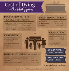 what is the cost of cremation the cost of dying in the philippines my finance md