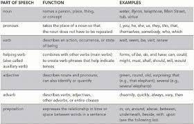 all worksheets conjunctive adverbs worksheets pdf printable
