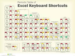 pdf table to excel excel keyboard shortcuts pdf periodic table of excel keyboard