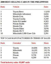 toyota cars price list philippines the best selling cars in the philippines from 1995 to 2010 top