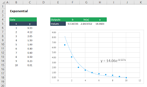 curve ing exponential function in excel