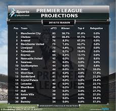 la liga premier league table manchester city will win the premier league while manchester united