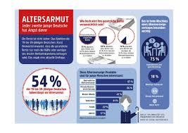 umfrage reicht die rente als neue studie die hälfte der jungen deutschen hat angst vor altersarmut