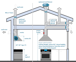venting exhaust fan through roof venting exhaust fans through the roof family handyman how to install