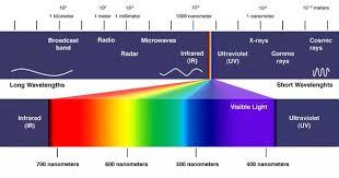 Blue Light Wavelength What Kind Of Glasses Block Blue Lights Colors Vision Quora