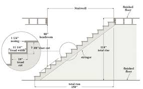 How To Make Blueprints For A House How To Build Stairs A Diy Guide Extreme How To