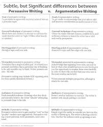 Examples Of Persuasive Essays For College Students Argumentative Essay Topics For College Students