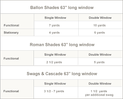 How To Calculate Curtain Yardage Fabric Yardage Chart For Ballon Shades Roman Shades Swags And