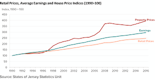 Average Rent Prices by House Price Statistics
